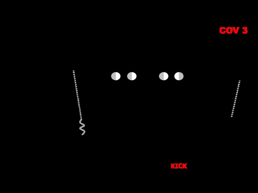 .05 COV 3